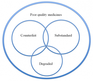 Figure 1. A Venn diagram illustrating public health–oriented definitions of poor quality medicines. In the diagram above the relative sizes of the circles and their overlap are not evidence-based as the data available are insufficient to determine this. Source: PLOS Medicine - DOI: 10.1371/journal.pmed.1001139 (Creative Commons license).